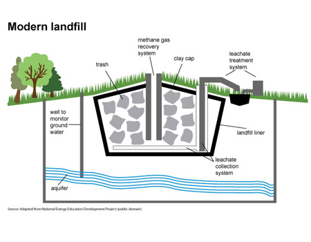 Landfill water recovery